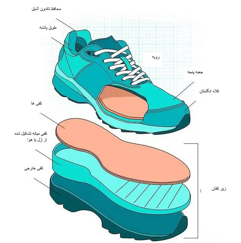 تصویر نشاندهنده لایه های کفش طبی